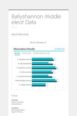 Ballyshannon Middle eleot Data