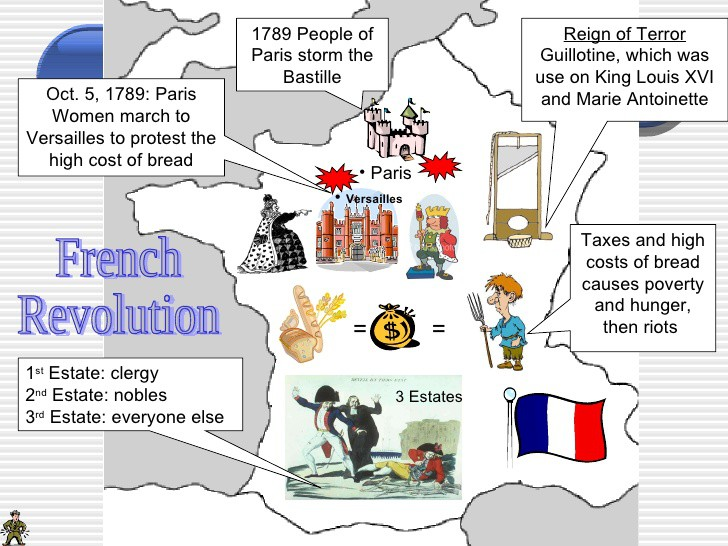 3 main causes of french revolution
