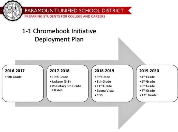 1 1 chromebook initiative
