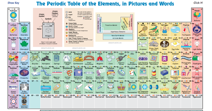 Coonley tech news smore newsletters for education periodic table of elements in pictures and words urtaz Images
