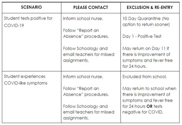 Student Exclusion Protocols