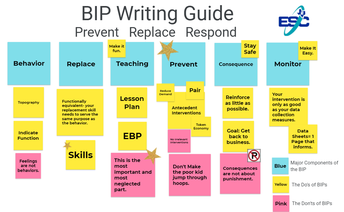 Do's and Don'ts of BIP's