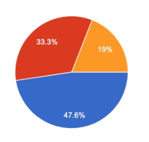 Pre-K Survey Results