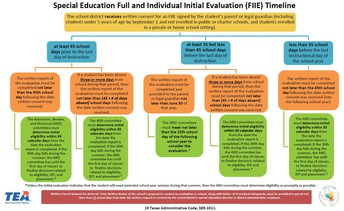 Special Education Full and Individual Initial Evaluation (FIIE) Timeline