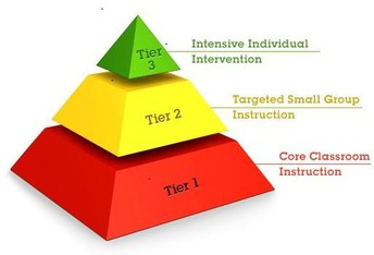 Behavior Supports in the Classroom - A Tier 1 Approach (MTSS)