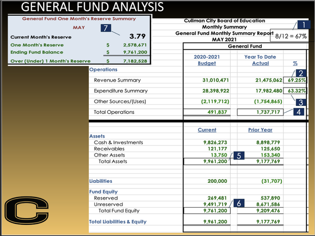 graphic of CCS financial information spreadsheet