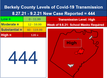 Face Coverings to Continue Week of September 7 for Berkeley County Schools