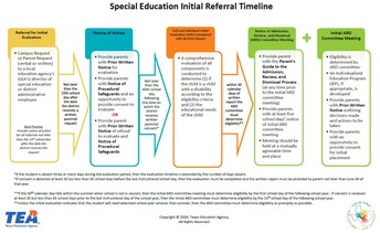 Special Education Initial Referral Timeline