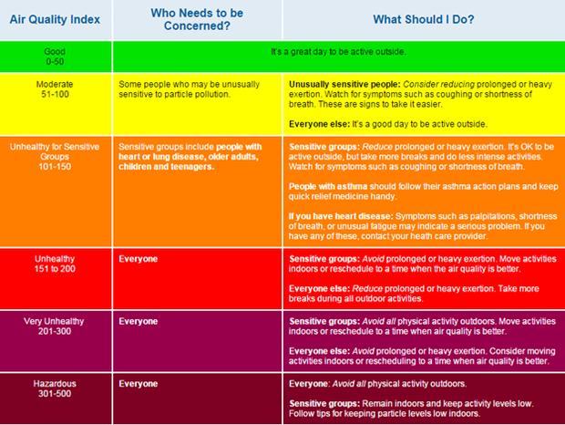 Air Quality Index Graph