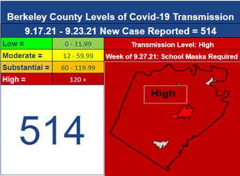 Face Coverings to Continue Week of September 20 for Berkeley County Schools