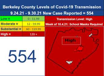 Face Coverings to Continue Week of October 4th for Berkeley County Schools