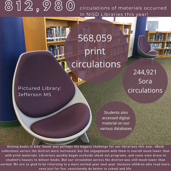 812,980 circulations of materials occurred in NISD Libraries this year! 568,059  print  circulations,  244,921 Sora circulations, Students also accessed digital material on our various databases. Getting books in kids' hands was perhaps the biggest challenge for our librarians this year. eBook collections across the district were increased, but the engagement with them is overall much lower than with print materials. Librarians quickly began curbside check out programs, and some even drove to student's houses to deliver books. But our circulation across the district was still much lower than normal. We are so glad to be returning to a more normal year next year, because children who read more, even just for fun, consistently do better in school and life.  Pictured Library: Jefferson MS