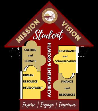 DSC Strategic Plan Timelines