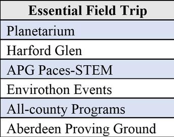 Assemblies and Field Trips