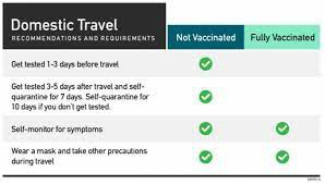 RETURN TO SCHOOL: TRAVEL QUARANTINE GUIDELINES FOR THE UNVACCINATED
