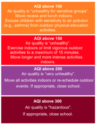 Air Quality Update from USD