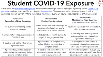 COVID Exposure - what to do