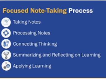 AVID Strategy-Focused Note-Taking