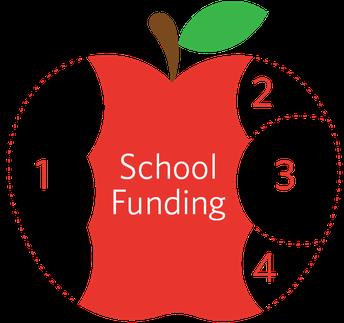 How Skagit Academy Receives Funding