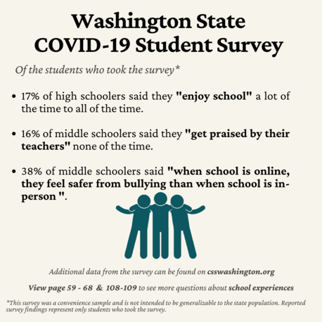 Washington State COVID Student Survey. 38% said when school is online they feel safer from bullying than when school is in person.