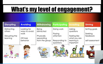 Students level of Engagment in the classroom