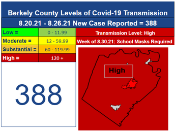 Face Coverings to Continue Week of August 30th for Berkeley County Schools