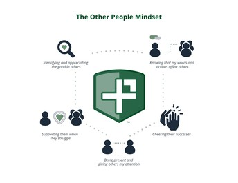 The character trait this week is Other People Mindset