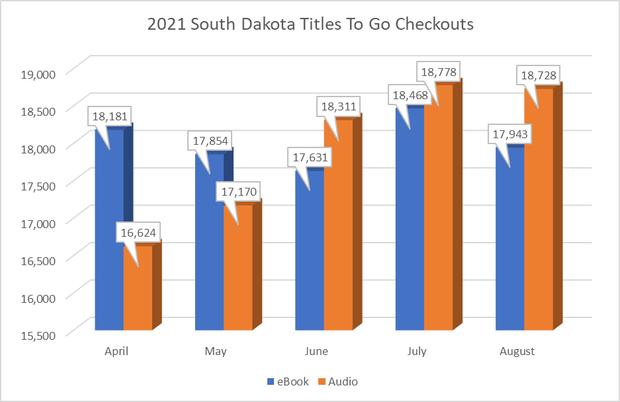 2021 South Dakota Titles To Go Checkouts