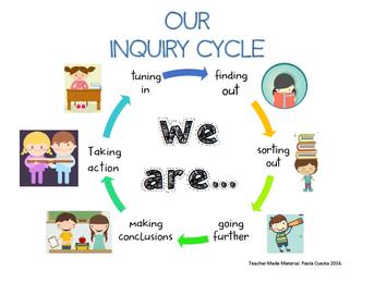 Units of Inquiry/Unidades de Investigaciones