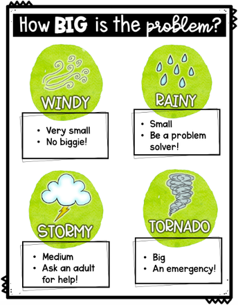 Size of the Problem Weather Scale
