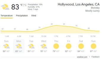 This Week's Weather