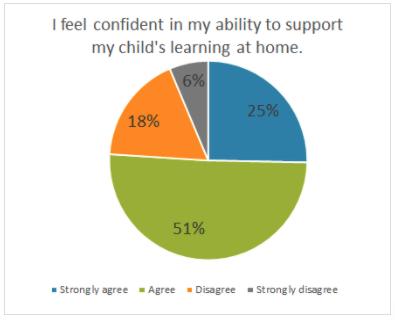 2021 Parent Survey Graph