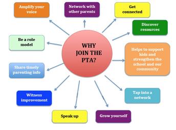 ¿Por qué unirse a la PTA?