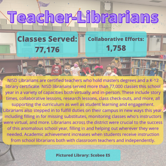 Classes Served: 77,176  Collaborative Efforts: 1,758  NISD Librarians are certified teachers who hold masters degrees and a K-12 library certificate. NISD librarians served more than 77,000 classes this school year in a variety of capacities both virtually and in-person. These include story times, collaborative lessons, research lessons, class check-outs, and more, all supporting the curriculum as well as student learning and engagement. Librarians also stepped in to fulfill duties on their campus in new ways this year, including filling in for missing substitutes, monitoring classes who's instructors were virtual, and more. Librarians across the district were crucial to the success of this anomalous school year, filling in and helping out wherever they were needed. Academic achievement increases when students receive instruction from school librarians both with classroom teachers and independently.  Pictured Library: Scobee ES