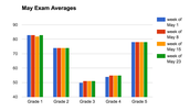 Exam Scores