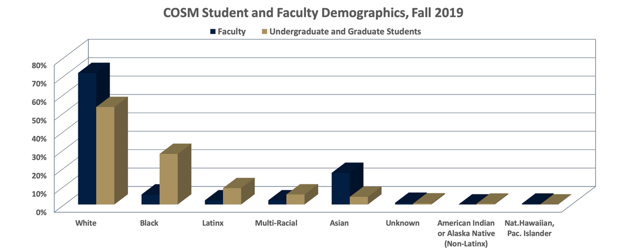 """Bar graph titled"""" COSM Student and Faculty Demographics Fall 2019. Major trends: More white faculty than students. More black students than faculty. More Latinx students than faculty. More Asian faculty than students."""