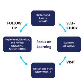 Student Learning and Well-Being: The End Result of School Improvement