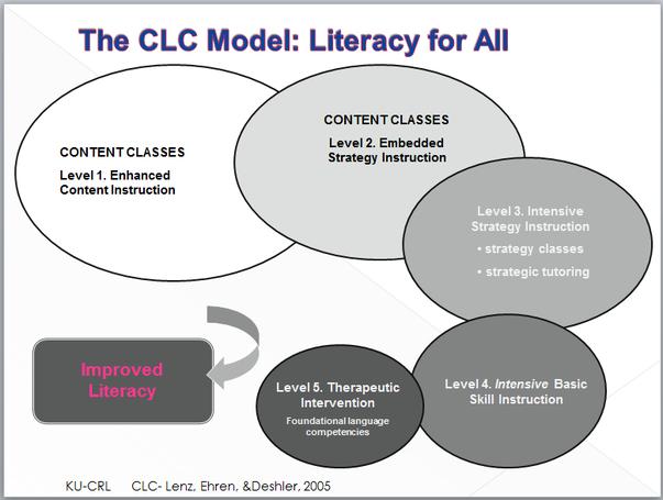 Strategic Instruction Model Smore Newsletters For Education