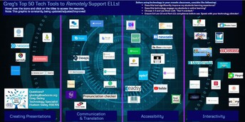 Tech Tools to Support ELLs in Remote Instruction