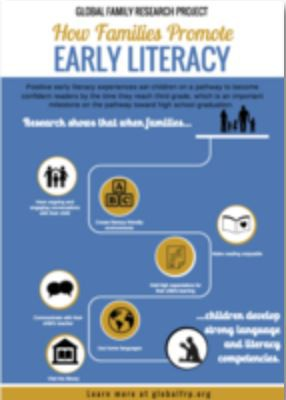 Seven Research-Based Ways That Families Promote Early Literacy