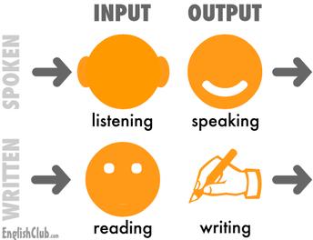 Four Domains of English Language Development