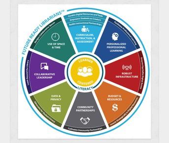 Updated Future Ready Librarian Framework