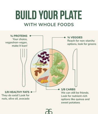 BUILD YOUR PLATE WITH WHOLE FOODS