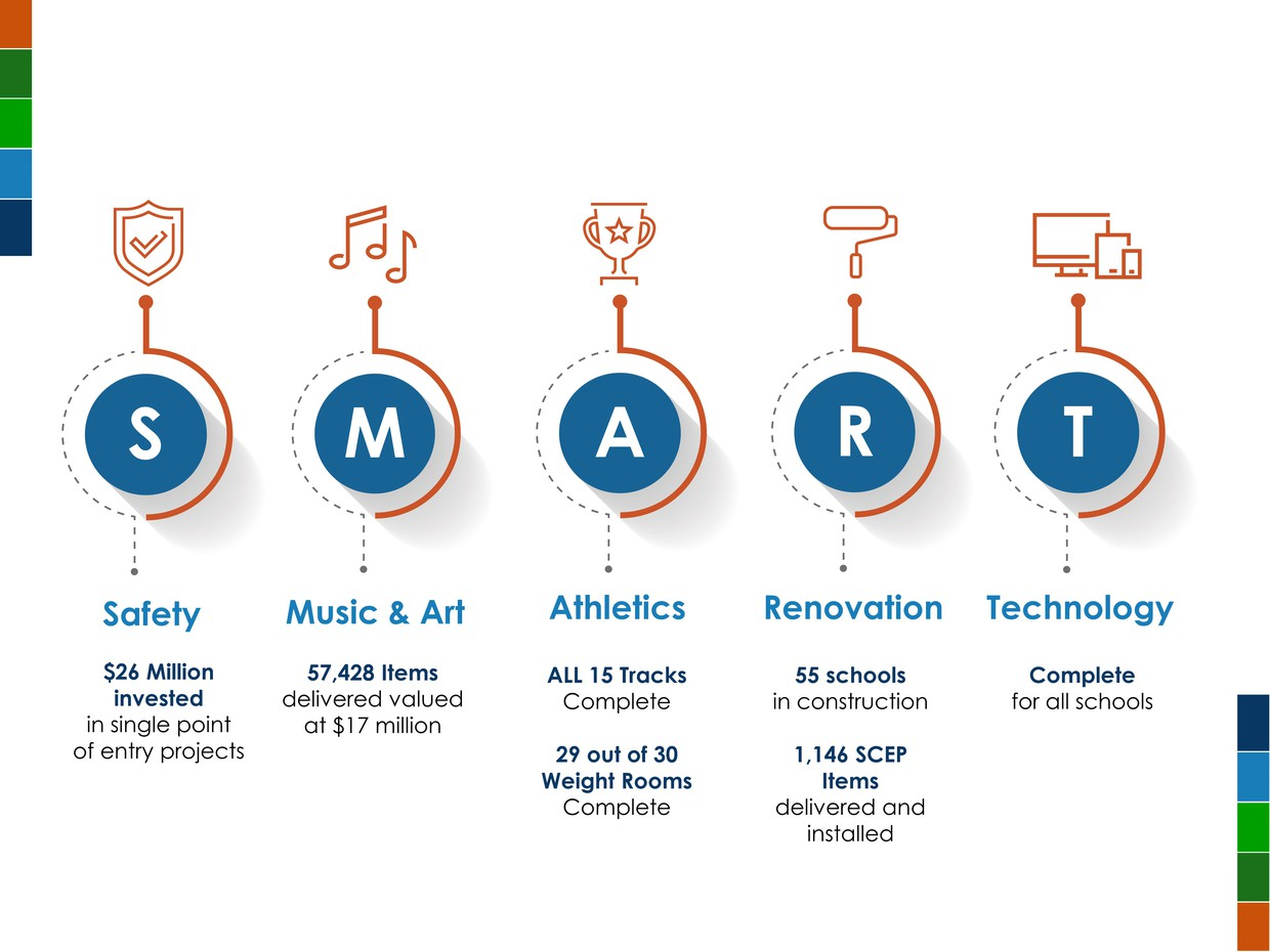 A graphic that shows all the updates to the parts of the SMART program. Safety has $26 million invested in SPE project, Music & Art has 57,428 items delivered countywide, athletics shows that track is complete and only one weight room is pending completion, renovation shows 55 schools are in construction and 1,146 SCEP items delivered and technology is complete.