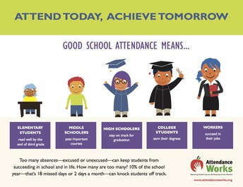 Good School Attendance Means...