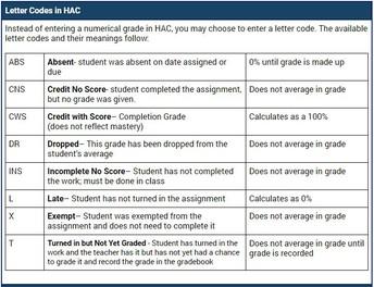 HAC Code Explanations