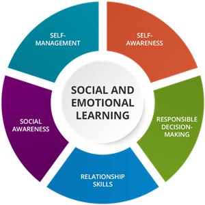 Addressing Social-Emotional Learning Needs for Students During COVID-19 Crisis