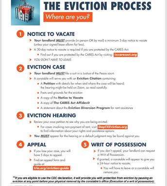 Know your eviction rights/SUS DERECHOS CONTRA LOS DESHAUCIOS