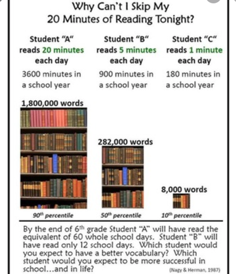 CHECK OUT THESE STATS!!! READING IS SO IMPORTANT!