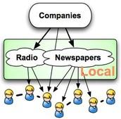 Media - local & social